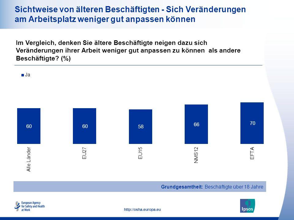 19 http://osha.europa.eu Sichtweise von älteren Beschäftigten - Sich Veränderungen am Arbeitsplatz weniger gut anpassen können Im Vergleich, denken Sie ältere Beschäftigte neigen dazu sich Veränderungen ihrer Arbeit weniger gut anpassen zu können als andere Beschäftigte.