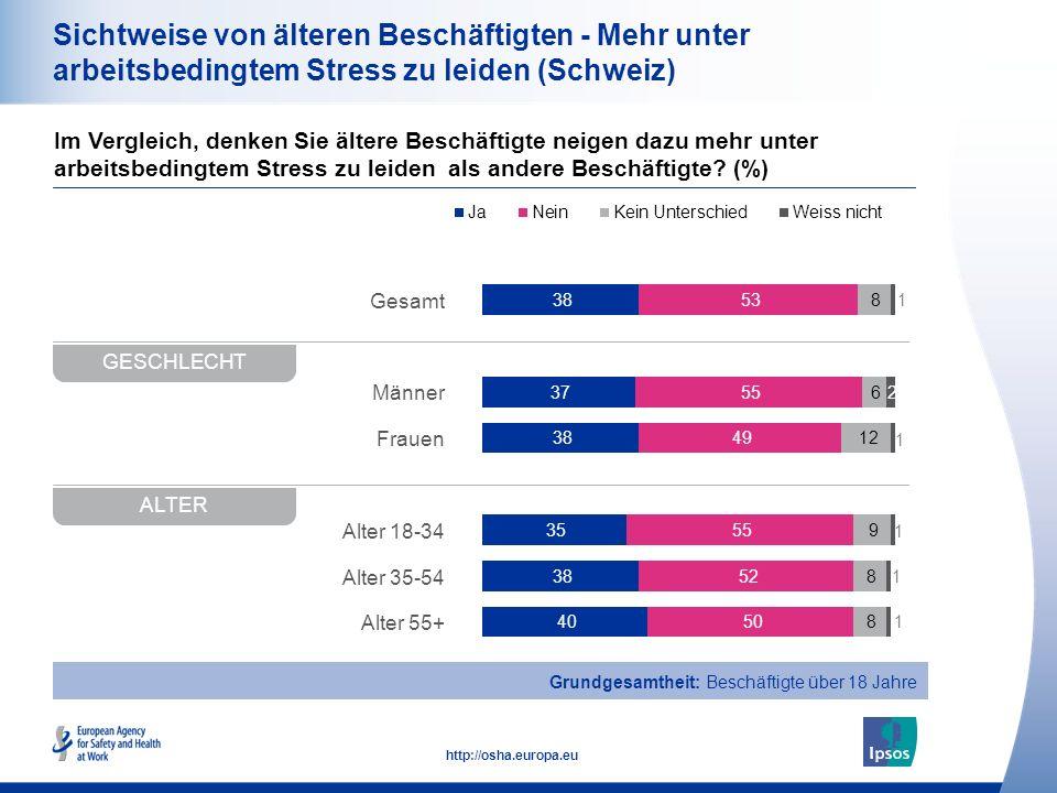 20 http://osha.europa.eu Gesamt Männer Frauen Alter 18-34 Alter 35-54 Alter 55+ Sichtweise von älteren Beschäftigten - Mehr unter arbeitsbedingtem Stress zu leiden (Schweiz) Im Vergleich, denken Sie ältere Beschäftigte neigen dazu mehr unter arbeitsbedingtem Stress zu leiden als andere Beschäftigte.