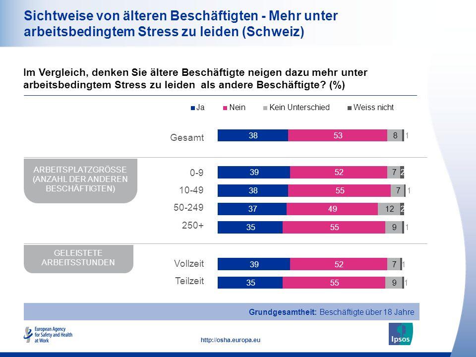 21 http://osha.europa.eu Sichtweise von älteren Beschäftigten - Mehr unter arbeitsbedingtem Stress zu leiden (Schweiz) Im Vergleich, denken Sie ältere Beschäftigte neigen dazu mehr unter arbeitsbedingtem Stress zu leiden als andere Beschäftigte.