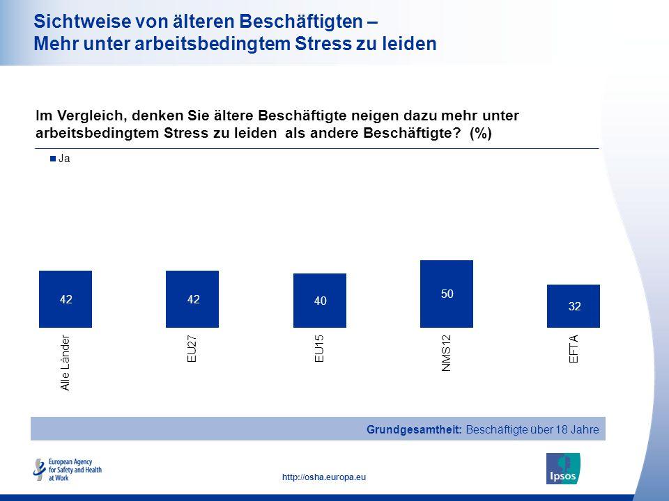 23 http://osha.europa.eu Sichtweise von älteren Beschäftigten – Mehr unter arbeitsbedingtem Stress zu leiden Im Vergleich, denken Sie ältere Beschäftigte neigen dazu mehr unter arbeitsbedingtem Stress zu leiden als andere Beschäftigte.