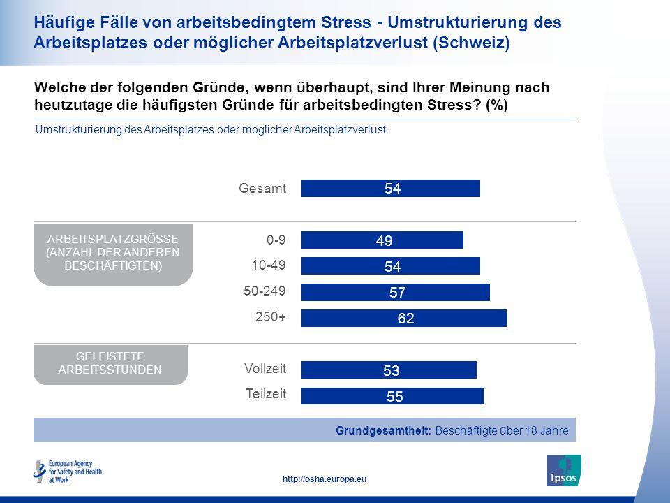 35 http://osha.europa.eu Häufige Fälle von arbeitsbedingtem Stress - Umstrukturierung des Arbeitsplatzes oder möglicher Arbeitsplatzverlust (Schweiz) Welche der folgenden Gründe, wenn überhaupt, sind Ihrer Meinung nach heutzutage die häufigsten Gründe für arbeitsbedingten Stress.