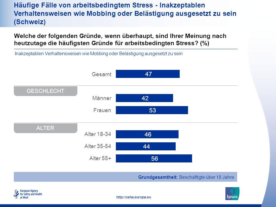 37 http://osha.europa.eu Häufige Fälle von arbeitsbedingtem Stress - Inakzeptablen Verhaltensweisen wie Mobbing oder Belästigung ausgesetzt zu sein (Schweiz) GELEISTETE ARBEITSSTUNDEN Gesamt 0-9 10-49 50-249 250+ Vollzeit Teilzeit Grundgesamtheit: Beschäftigte über 18 Jahre Welche der folgenden Gründe, wenn überhaupt, sind Ihrer Meinung nach heutzutage die häufigsten Gründe für arbeitsbedingten Stress.