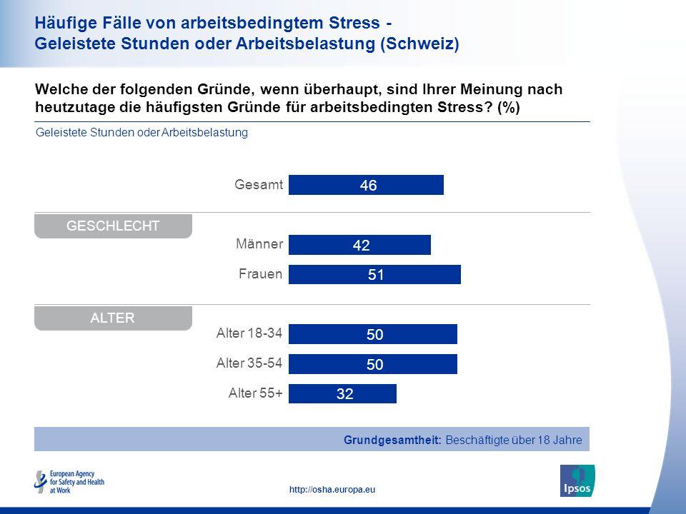38 http://osha.europa.eu Welche der folgenden Gründe, wenn überhaupt, sind Ihrer Meinung nach heutzutage die häufigsten Gründe für arbeitsbedingten Stress.