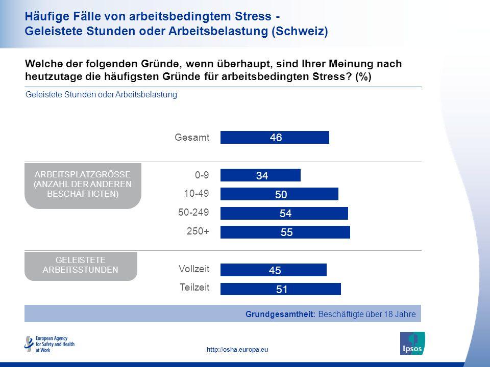 39 http://osha.europa.eu Häufige Fälle von arbeitsbedingtem Stress - Geleistete Stunden oder Arbeitsbelastung (Schweiz) Welche der folgenden Gründe, wenn überhaupt, sind Ihrer Meinung nach heutzutage die häufigsten Gründe für arbeitsbedingten Stress.