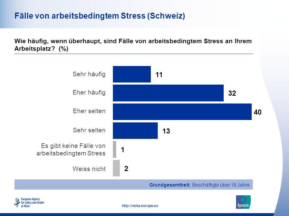 42 http://osha.europa.eu Gesamt Männer Frauen Alter 18-34 Alter 35-54 Alter 55+ Fälle von arbeitsbedingtem Stress (Schweiz) Wie häufig, wenn überhaupt, sind Fälle von arbeitsbedingtem Stress an Ihrem Arbeitsplatz.