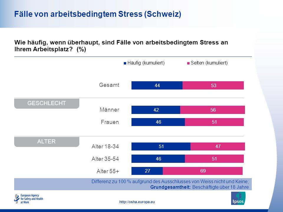43 http://osha.europa.eu Fälle von arbeitsbedingtem Stress (Schweiz) Wie häufig, wenn überhaupt, sind Fälle von arbeitsbedingtem Stress an Ihrem Arbeitsplatz.
