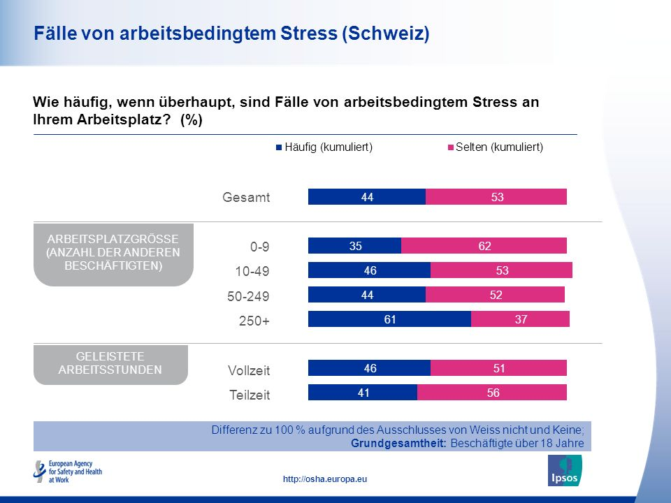 44 http://osha.europa.eu Fälle von arbeitsbedingtem Stress Differenz zu 100 % aufgrund des Ausschlusses von Weiss nicht und Keine; Grundgesamtheit: Beschäftigte über 18 Jahre Wie häufig, wenn überhaupt, sind Fälle von arbeitsbedingtem Stress an Ihrem Arbeitsplatz.