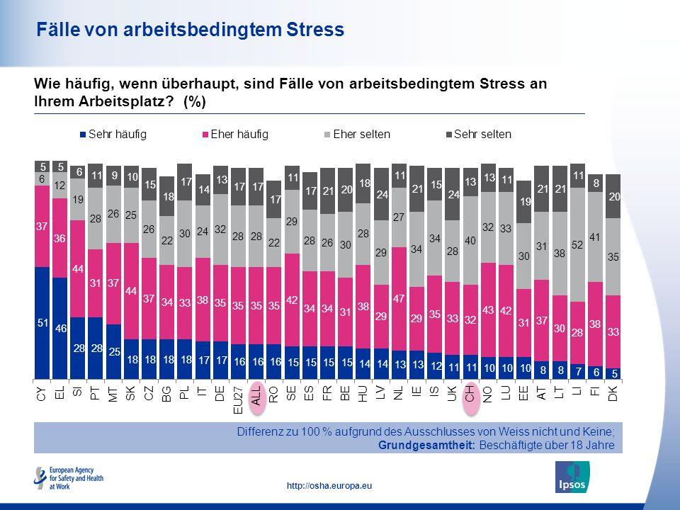 45 http://osha.europa.eu Fälle von arbeitsbedingtem Stress Wie häufig, wenn überhaupt, sind Fälle von arbeitsbedingtem Stress an Ihrem Arbeitsplatz.