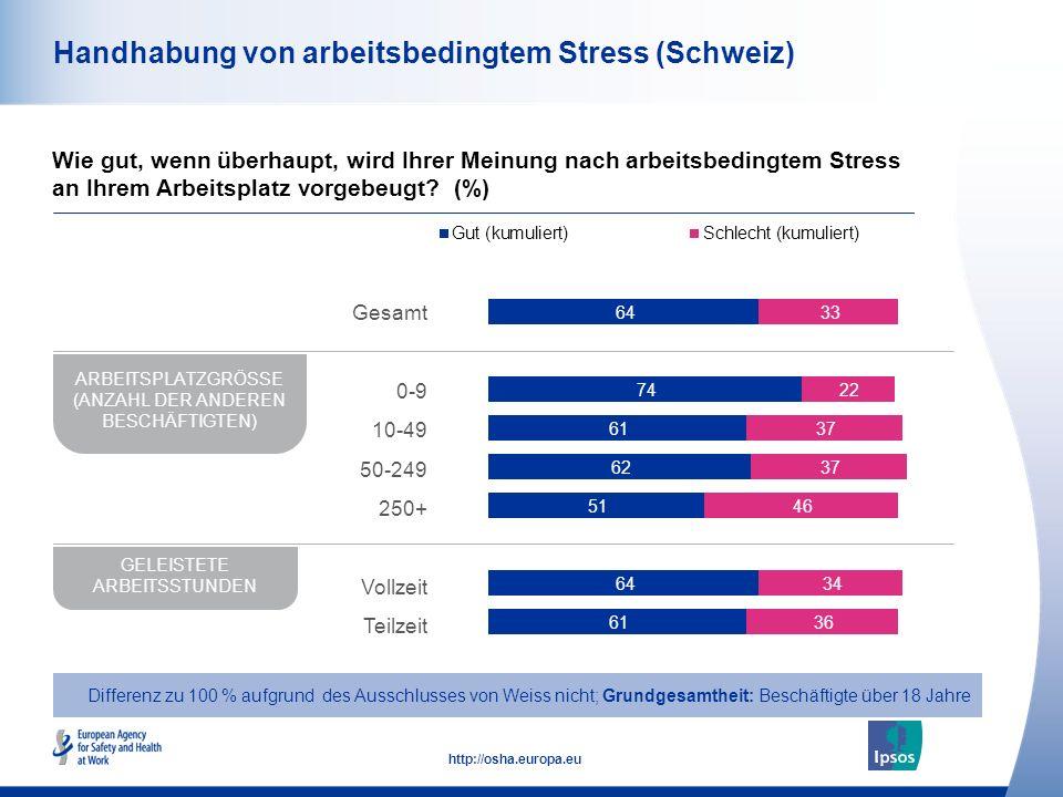 49 http://osha.europa.eu Handhabung von arbeitsbedingtem Stress (Schweiz) Wie gut, wenn überhaupt, wird Ihrer Meinung nach arbeitsbedingtem Stress an Ihrem Arbeitsplatz vorgebeugt.