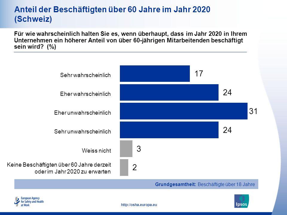 10 http://osha.europa.eu Gesamt Männer Frauen Alter 18-34 Alter 35-54 Alter 55+ Anteil der Beschäftigten über 60 Jahre im Jahr 2020 (Schweiz) Für wie wahrscheinlich halten Sie es, wenn überhaupt, dass im Jahr 2020 in Ihrem Unternehmen ein höherer Anteil von über 60-jährigen Mitarbeitenden beschäftigt sein wird.