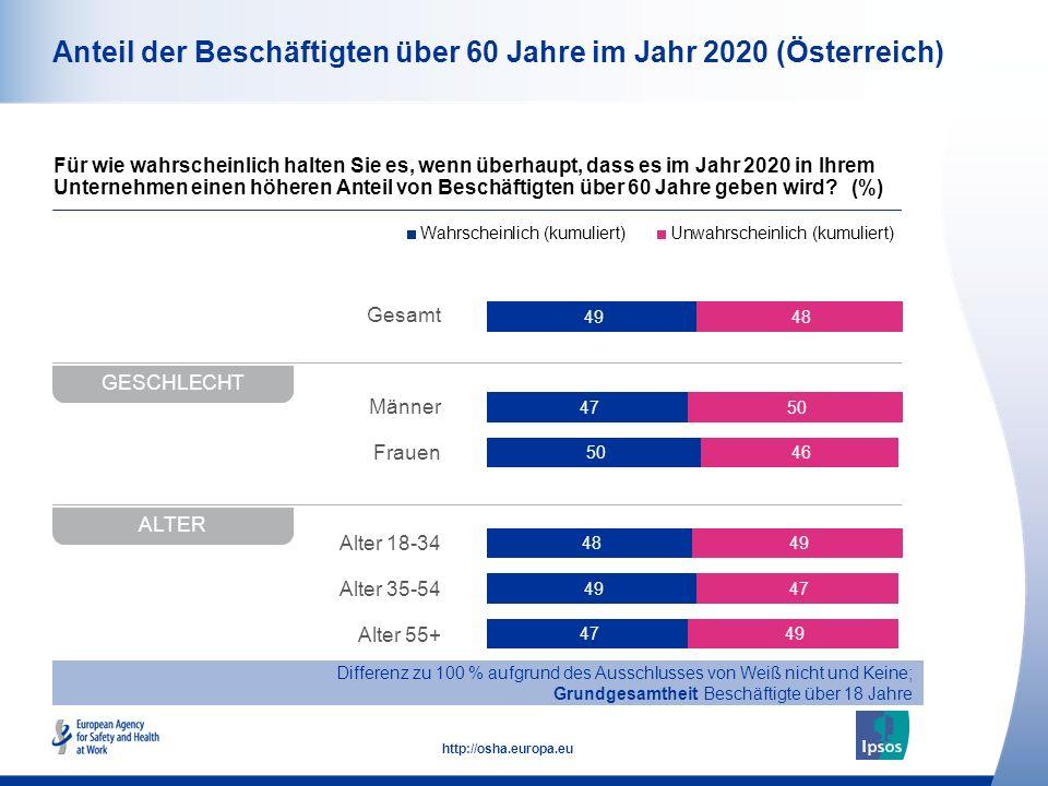 10 http://osha.europa.eu Gesamt Männer Frauen Alter 18-34 Alter 35-54 Alter 55+ Anteil der Beschäftigten über 60 Jahre im Jahr 2020 (Österreich) Für w