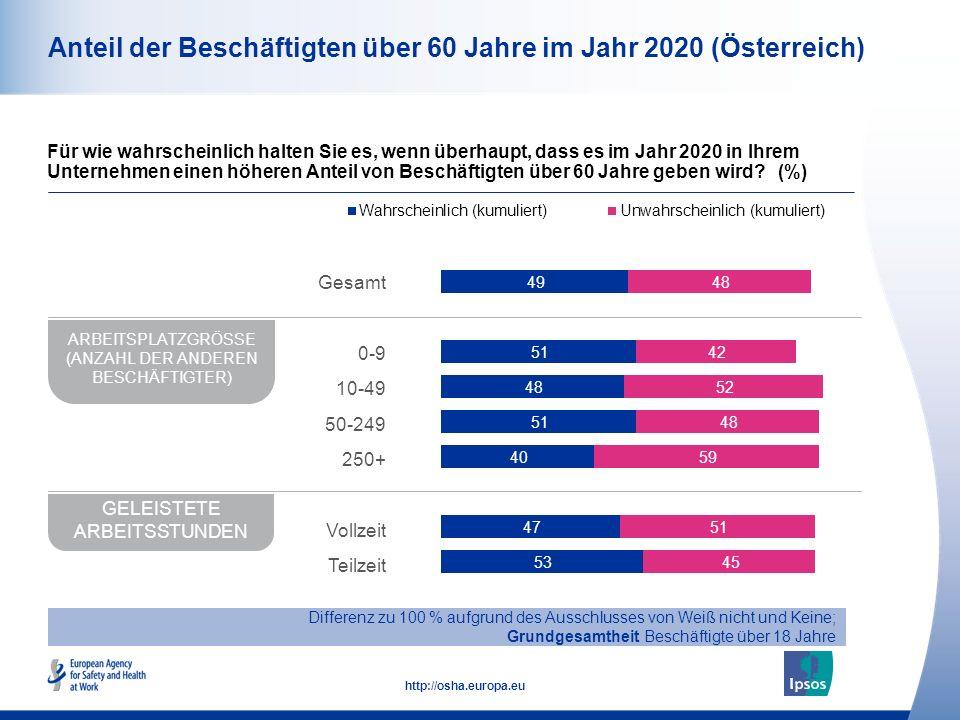 11 http://osha.europa.eu Anteil der Beschäftigten über 60 Jahre im Jahr 2020 (Österreich) Für wie wahrscheinlich halten Sie es, wenn überhaupt, dass e