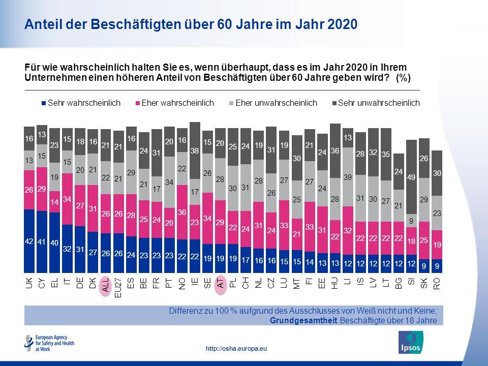 12 http://osha.europa.eu Anteil der Beschäftigten über 60 Jahre im Jahr 2020 Differenz zu 100 % aufgrund des Ausschlusses von Weiß nicht und Keine; Gr