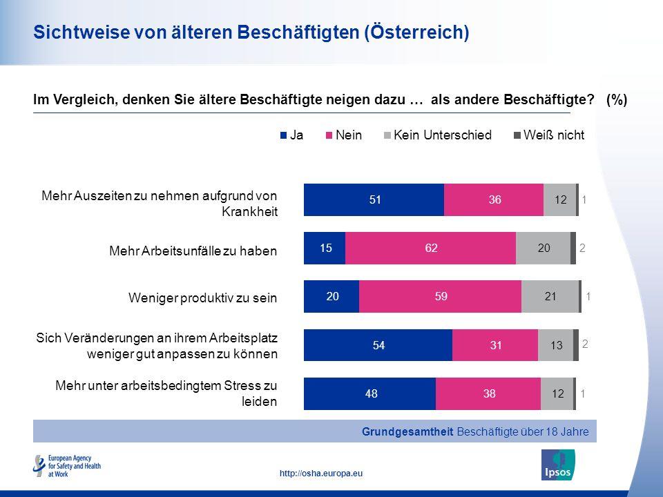 15 http://osha.europa.eu Sichtweise von älteren Beschäftigten (Österreich) Mehr Auszeiten zu nehmen aufgrund von Krankheit Mehr Arbeitsunfälle zu habe
