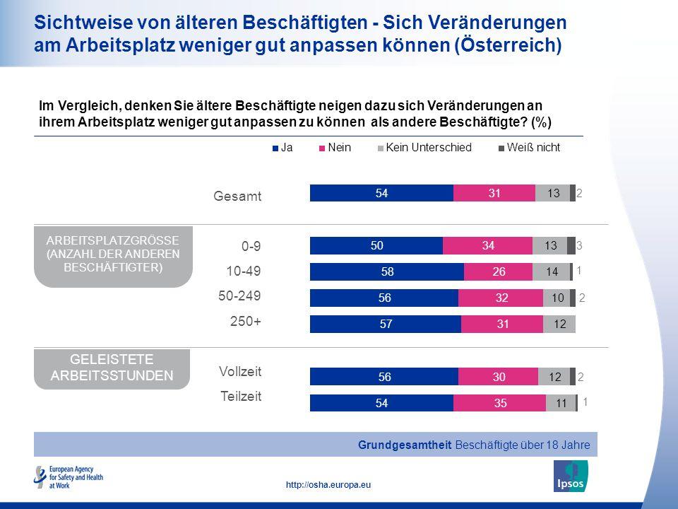 17 http://osha.europa.eu Sichtweise von älteren Beschäftigten - Sich Veränderungen am Arbeitsplatz weniger gut anpassen können (Österreich) Im Verglei