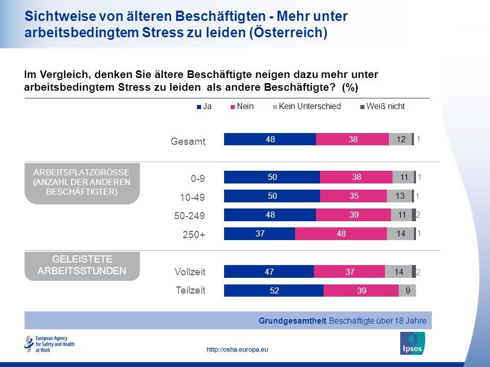21 http://osha.europa.eu Sichtweise von älteren Beschäftigten - Mehr unter arbeitsbedingtem Stress zu leiden (Österreich) Im Vergleich, denken Sie ält