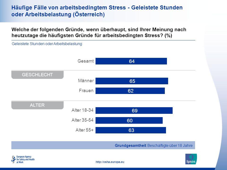 34 http://osha.europa.eu Welche der folgenden Gründe, wenn überhaupt, sind Ihrer Meinung nach heutzutage die häufigsten Gründe für arbeitsbedingten St