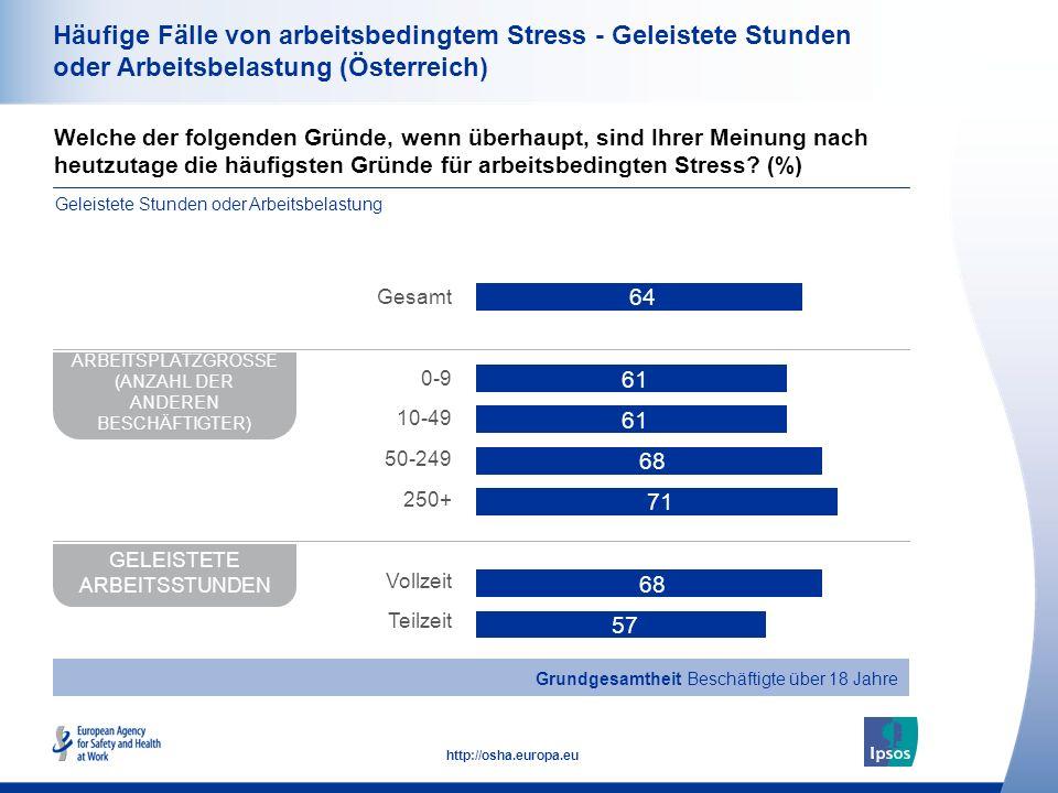 35 http://osha.europa.eu Häufige Fälle von arbeitsbedingtem Stress - Geleistete Stunden oder Arbeitsbelastung (Österreich) Welche der folgenden Gründe
