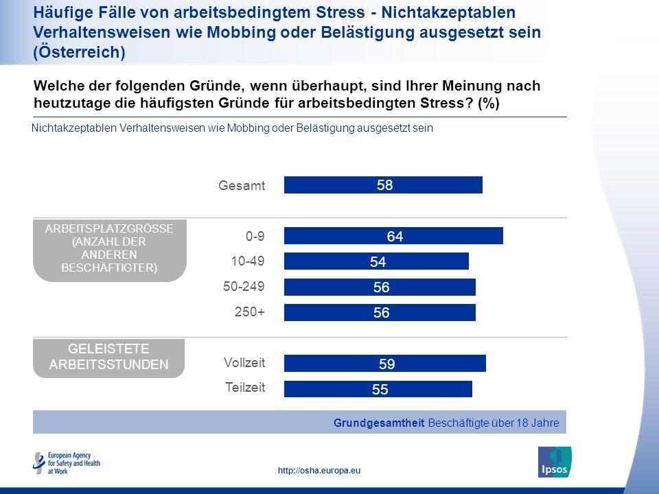 39 http://osha.europa.eu Häufige Fälle von arbeitsbedingtem Stress - Nichtakzeptablen Verhaltensweisen wie Mobbing oder Belästigung ausgesetzt sein (Ö