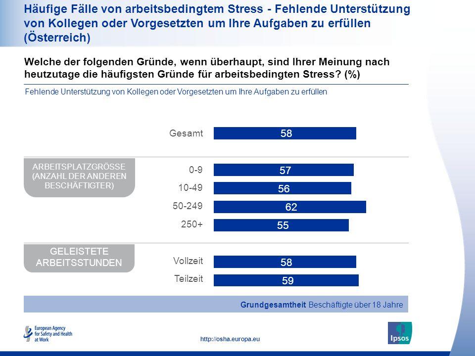 41 http://osha.europa.eu Häufige Fälle von arbeitsbedingtem Stress - Fehlende Unterstützung von Kollegen oder Vorgesetzten um Ihre Aufgaben zu erfülle