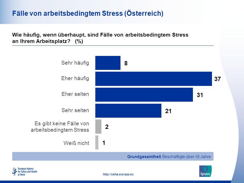 43 http://osha.europa.eu Fälle von arbeitsbedingtem Stress (Österreich) Wie häufig, wenn überhaupt, sind Fälle von arbeitsbedingtem Stress an Ihrem Ar