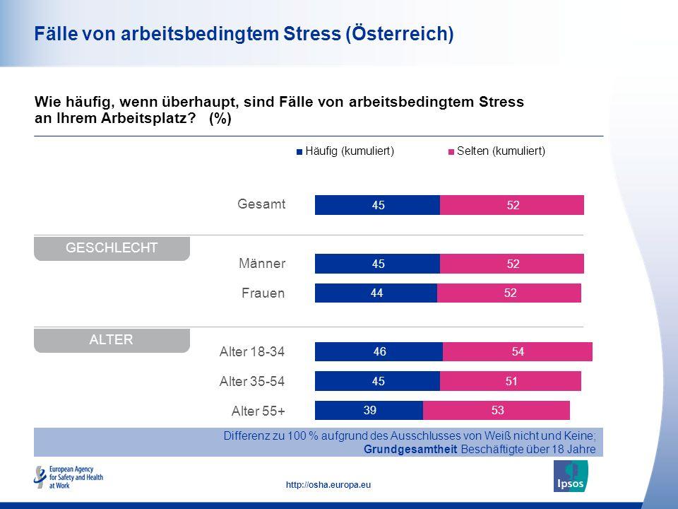 44 http://osha.europa.eu Gesamt Männer Frauen Alter 18-34 Alter 35-54 Alter 55+ Fälle von arbeitsbedingtem Stress (Österreich) Wie häufig, wenn überha
