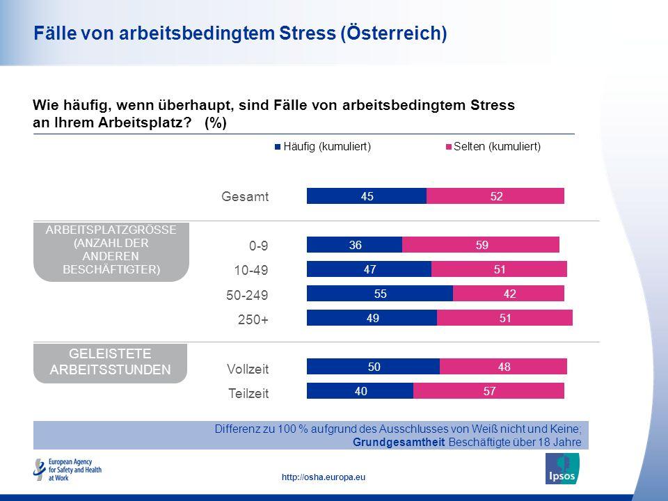 45 http://osha.europa.eu Fälle von arbeitsbedingtem Stress (Österreich) Wie häufig, wenn überhaupt, sind Fälle von arbeitsbedingtem Stress an Ihrem Ar