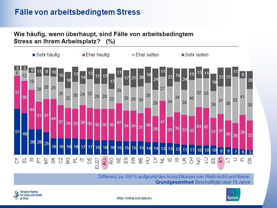 46 http://osha.europa.eu Fälle von arbeitsbedingtem Stress Differenz zu 100 % aufgrund des Ausschlusses von Weiß nicht und Keine; Grundgesamtheit Besc