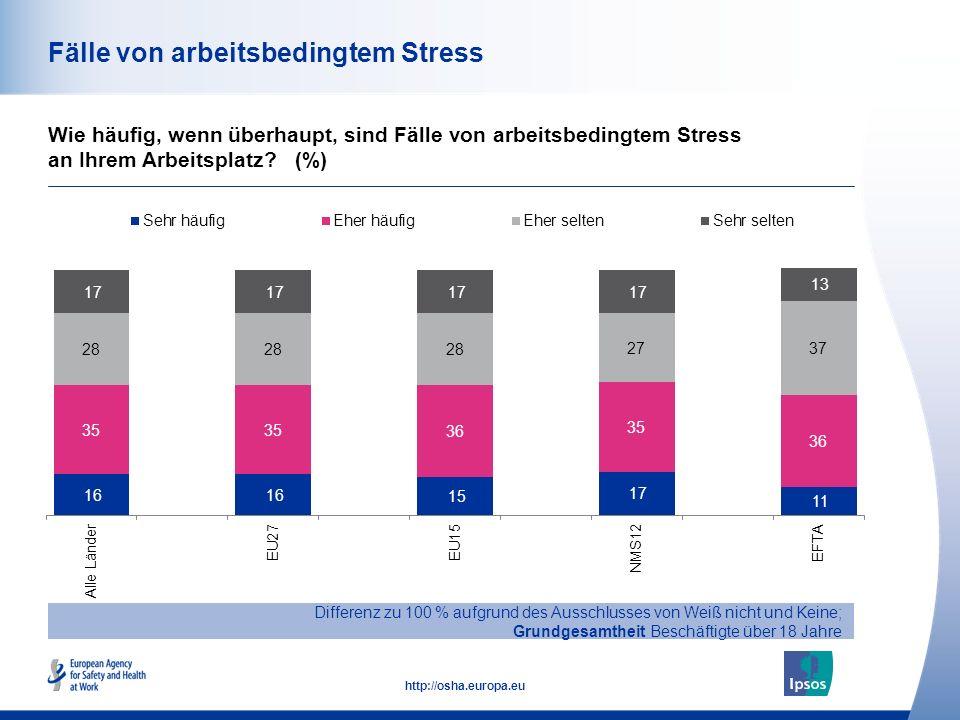 47 http://osha.europa.eu Fälle von arbeitsbedingtem Stress Wie häufig, wenn überhaupt, sind Fälle von arbeitsbedingtem Stress an Ihrem Arbeitsplatz? (
