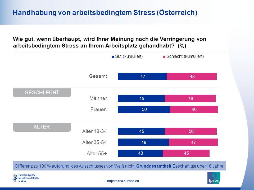 50 http://osha.europa.eu Gesamt Männer Frauen Alter 18-34 Alter 35-54 Alter 55+ Handhabung von arbeitsbedingtem Stress (Österreich) Wie gut, wenn über