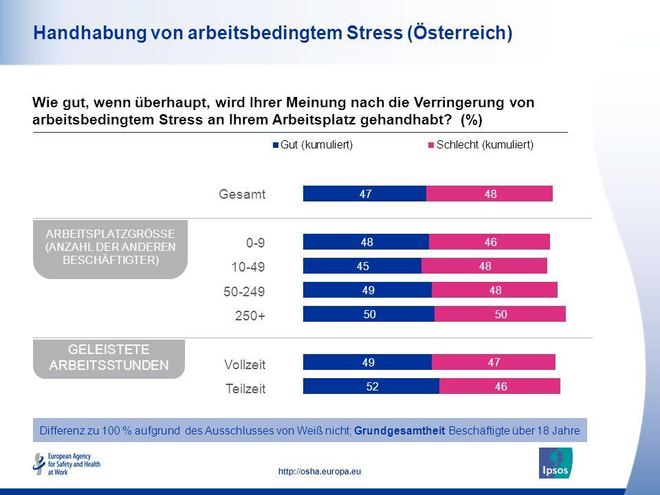 51 http://osha.europa.eu Handhabung von arbeitsbedingtem Stress (Österreich) Wie gut, wenn überhaupt, wird Ihrer Meinung nach die Verringerung von arb