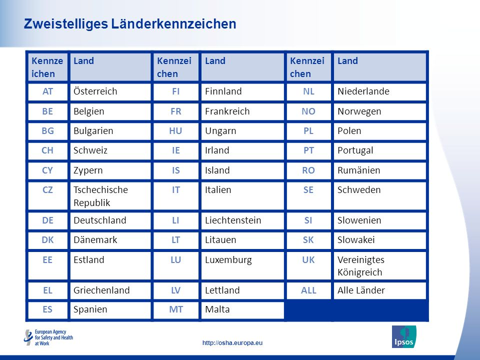 6 http://osha.europa.eu Click to add text here Zweistelliges Länderkennzeichen Kennze ichen LandKennzei chen LandKennzei chen Land ATÖsterreichFIFinnl