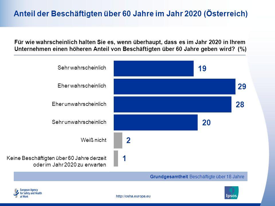 10 http://osha.europa.eu Gesamt Männer Frauen Alter 18-34 Alter 35-54 Alter 55+ Anteil der Beschäftigten über 60 Jahre im Jahr 2020 (Österreich) Für wie wahrscheinlich halten Sie es, wenn überhaupt, dass es im Jahr 2020 in Ihrem Unternehmen einen höheren Anteil von Beschäftigten über 60 Jahre geben wird.