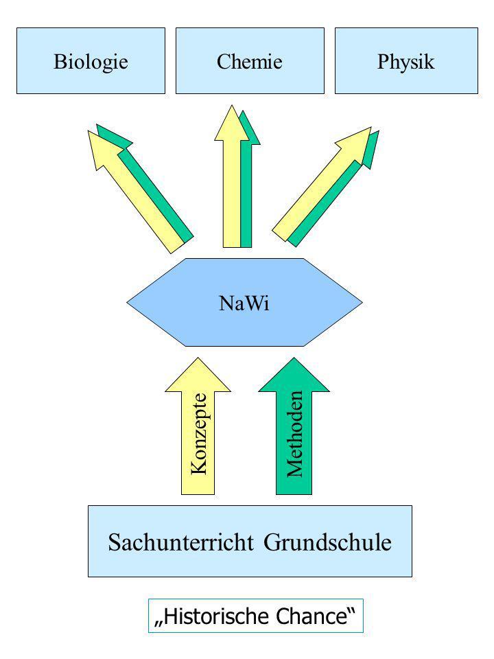 NaWi Sachunterricht Grundschule Konzepte Methoden BiologieChemiePhysik Historische Chance