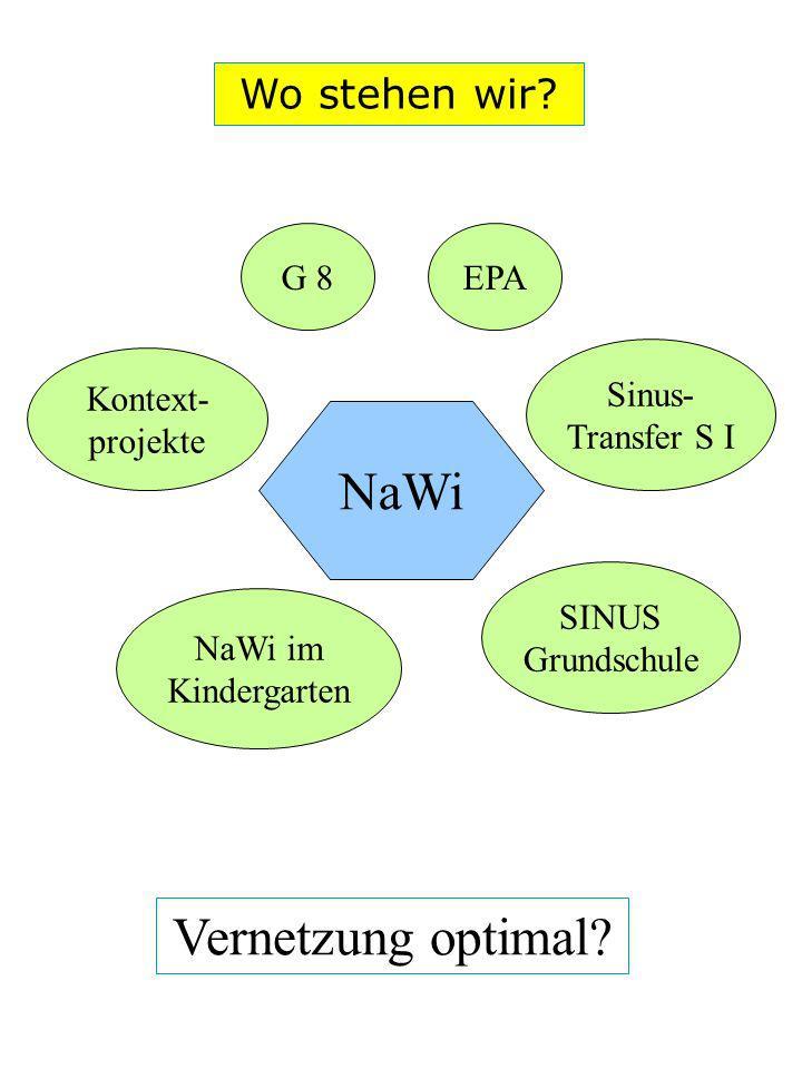 Wo stehen wir? NaWi Sinus- Transfer S I SINUS Grundschule NaWi im Kindergarten Kontext- projekte G 8EPA Vernetzung optimal?
