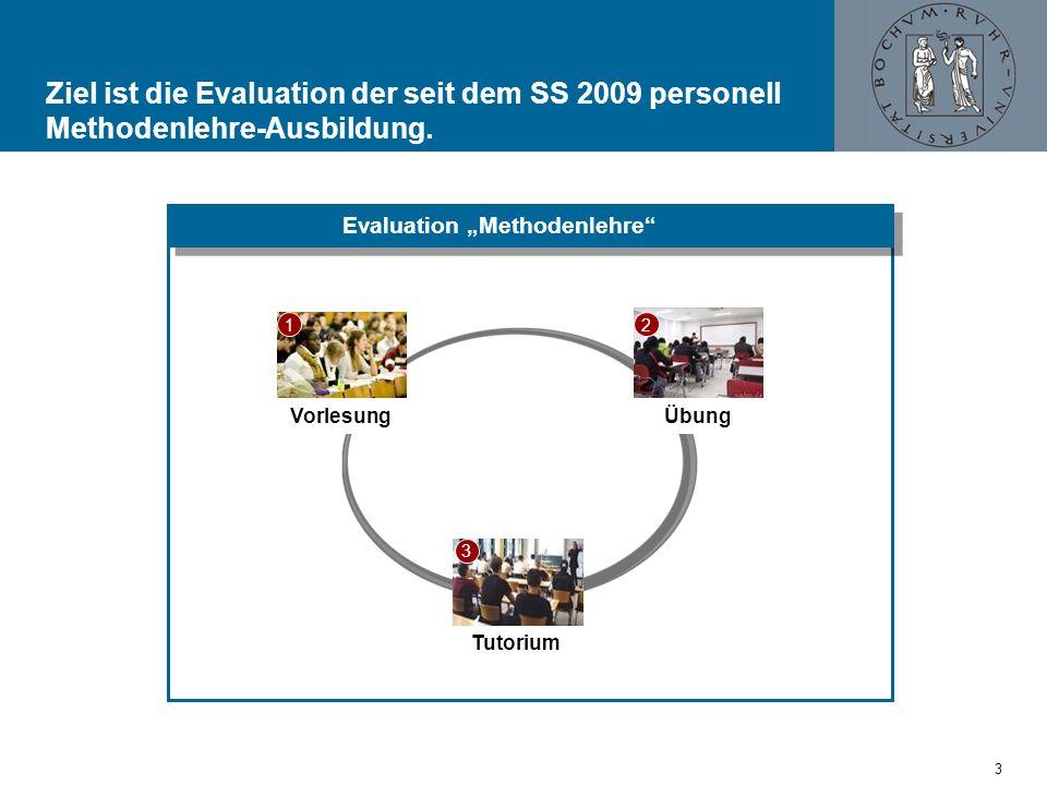 Ziel ist die Evaluation der seit dem SS 2009 personell Methodenlehre-Ausbildung. Evaluation Methodenlehre Übung Tutorium Vorlesung 3 12 3