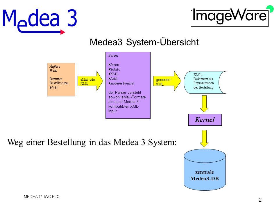 2 MEDEA3 / IWC-RLO Medea3 System-Übersicht Parser Jason Subito XML Ariel anderes Format der Parser versteht sowohl eMail-Formate als auch Medea-3- kompatiblen XML- Input Äußere Welt: Benutzer Bestellsystem eMail eMail oder XML generiert XML XML- Dokument als Repräsentation der Bestellung Weg einer Bestellung in das Medea 3 System: zentrale Medea3-DB Kernel