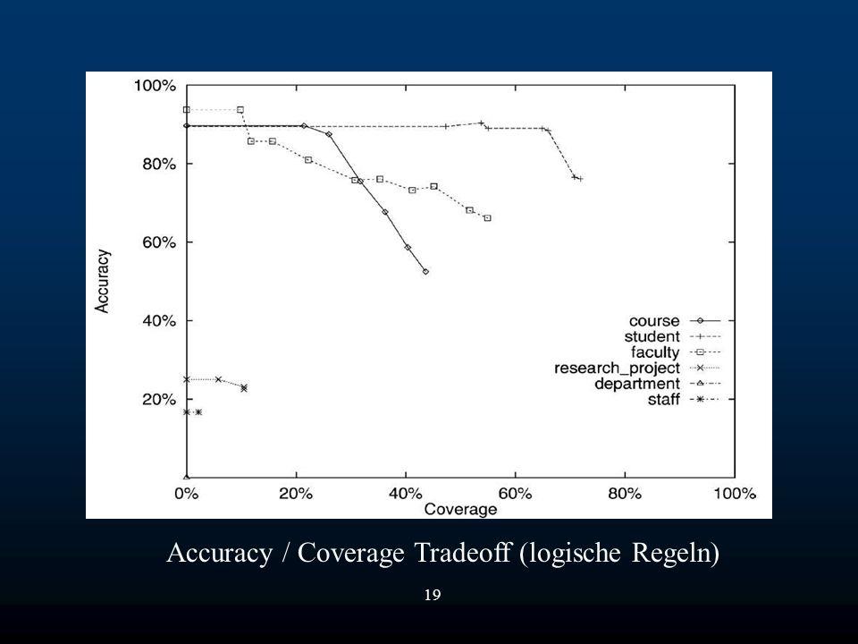 19 Accuracy / Coverage Tradeoff (logische Regeln)