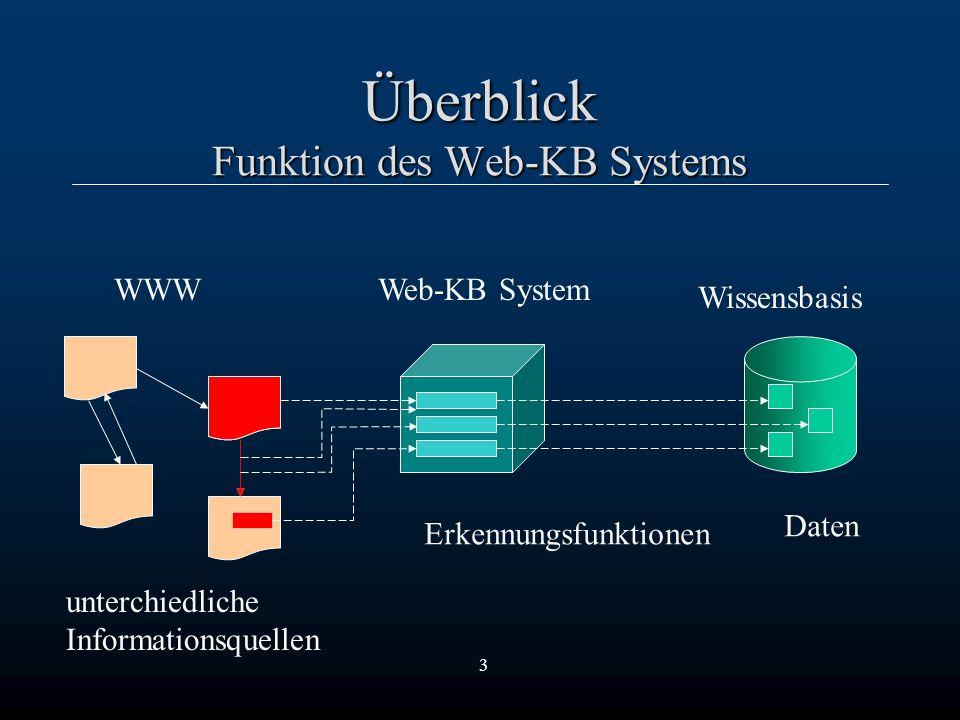 3 Überblick Funktion des Web-KB Systems Wissensbasis WWWWeb-KB System unterchiedliche Informationsquellen ErkennungsfunktionenDaten