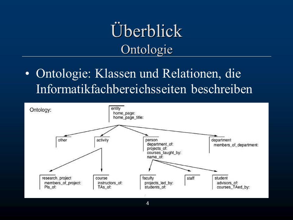 4 Überblick Ontologie Ontologie: Klassen und Relationen, die Informatikfachbereichsseiten beschreiben
