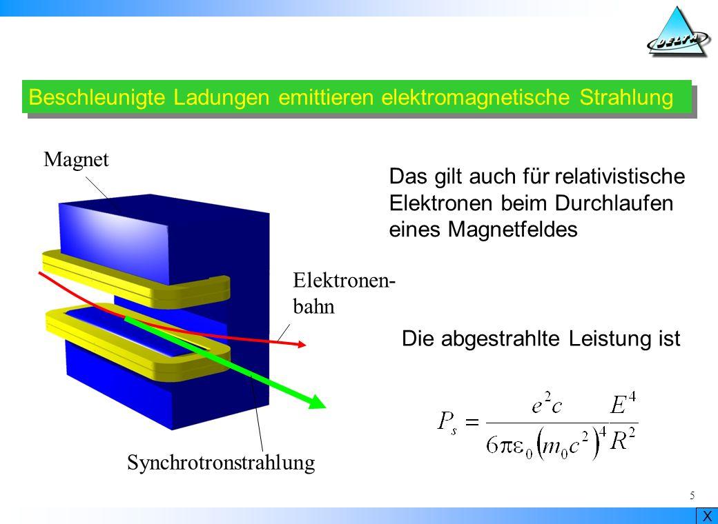 X 16 Teil der Magnetstruktur des Speicherrings Fokussierungsmagnete Quadrupole Ablenkmagnete Ein Quadru- pol wirkt ähnlich wie eine Linse