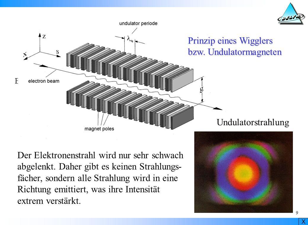 X 10 Undulator aus Permanentmagneten
