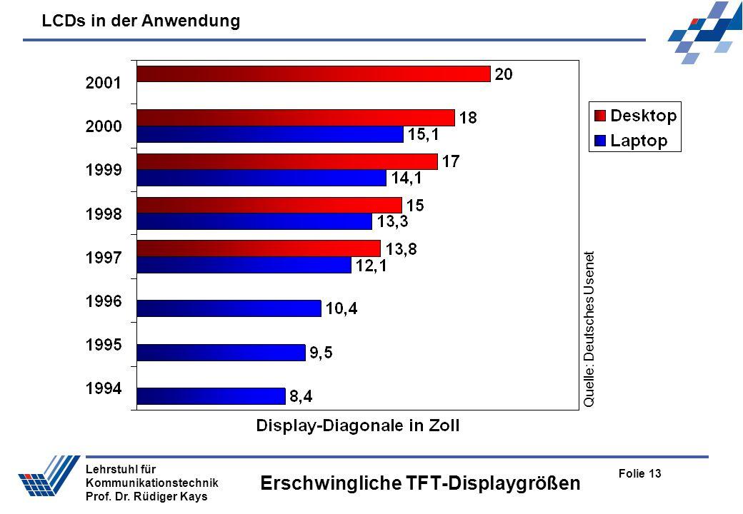 LCDs in der Anwendung Folie 13 Lehrstuhl für Kommunikationstechnik Prof. Dr. Rüdiger Kays Erschwingliche TFT-Displaygrößen Quelle: Deutsches Usenet