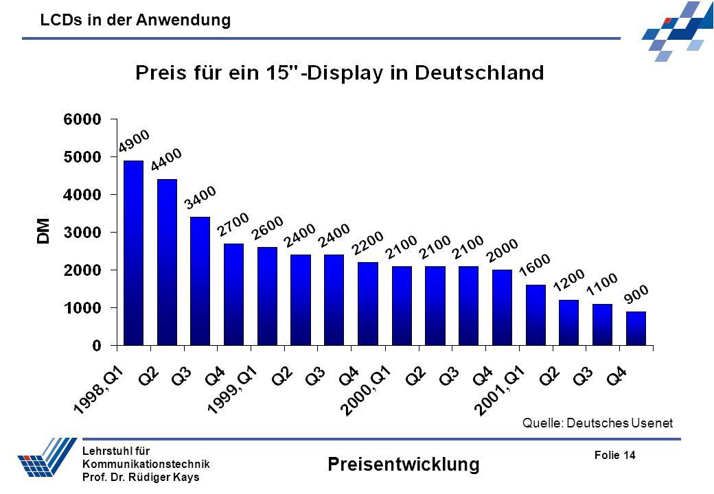 LCDs in der Anwendung Folie 14 Lehrstuhl für Kommunikationstechnik Prof. Dr. Rüdiger Kays Preisentwicklung Quelle: Deutsches Usenet