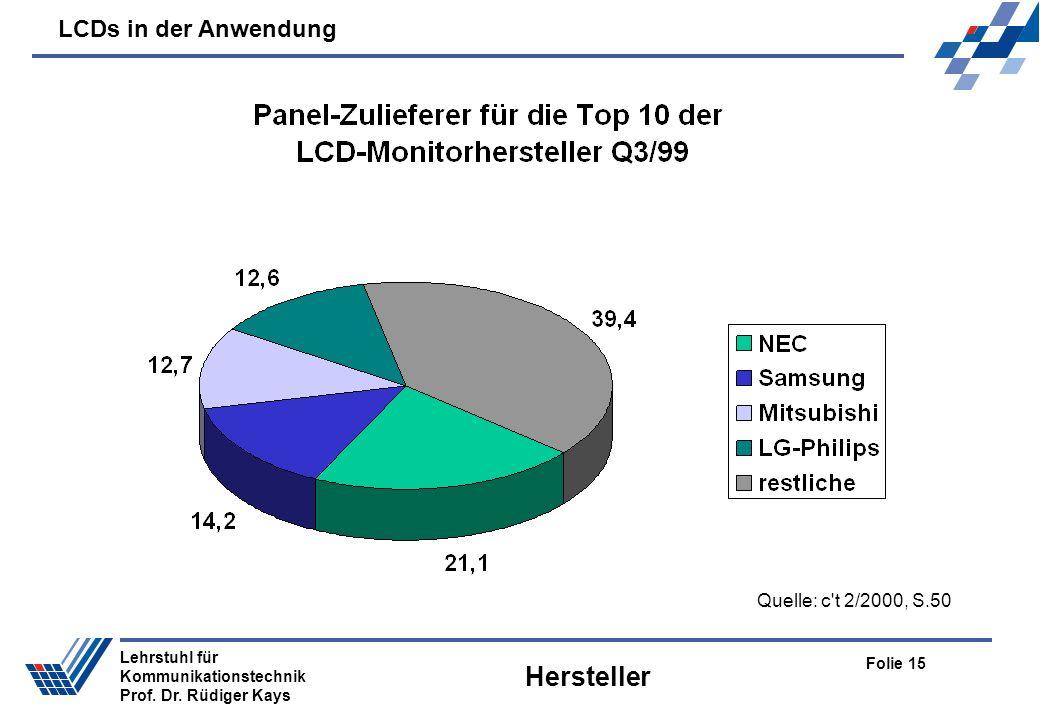 LCDs in der Anwendung Folie 15 Lehrstuhl für Kommunikationstechnik Prof. Dr. Rüdiger Kays Hersteller Quelle: c't 2/2000, S.50