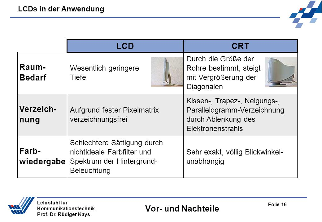 LCDs in der Anwendung Folie 16 Lehrstuhl für Kommunikationstechnik Prof. Dr. Rüdiger Kays Vor- und Nachteile CRTLCD Wesentlich geringere Tiefe Durch d