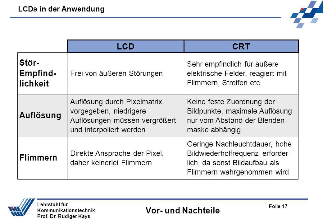LCDs in der Anwendung Folie 17 Lehrstuhl für Kommunikationstechnik Prof. Dr. Rüdiger Kays Vor- und Nachteile CRTLCD Frei von äußeren Störungen Stör- E