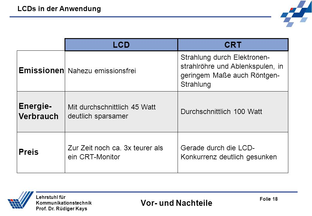 LCDs in der Anwendung Folie 18 Lehrstuhl für Kommunikationstechnik Prof. Dr. Rüdiger Kays Vor- und Nachteile CRTLCD Nahezu emissionsfrei Emissionen En