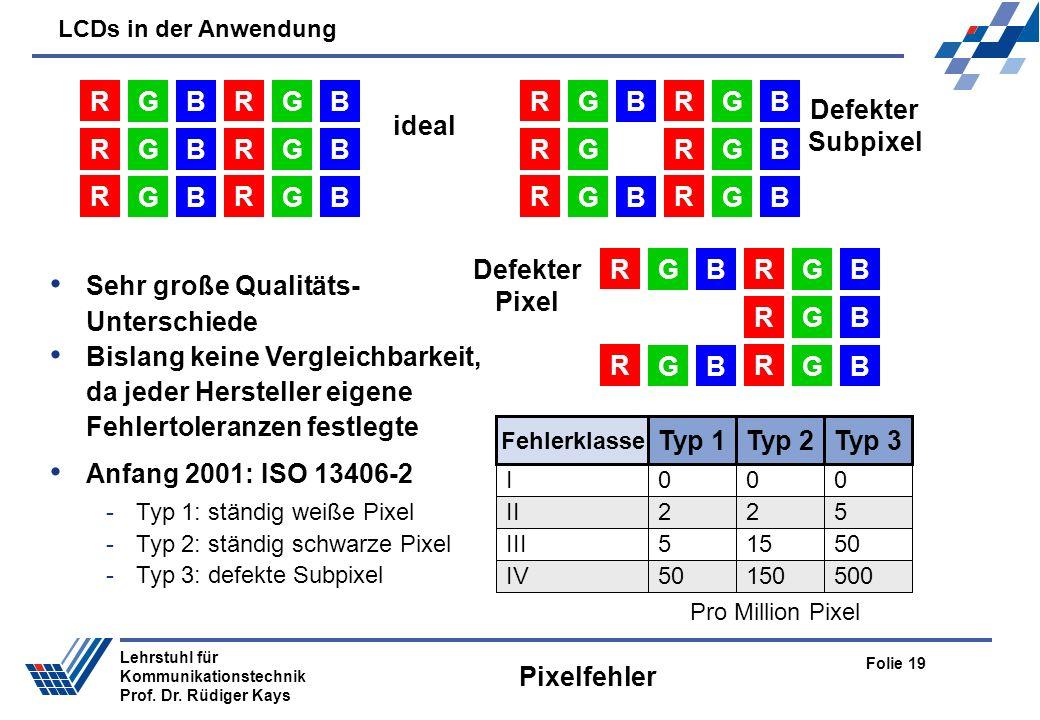 LCDs in der Anwendung Folie 19 Lehrstuhl für Kommunikationstechnik Prof. Dr. Rüdiger Kays Pixelfehler R GB R GB R GB R GB ideal R GB R GB R G R GB Def