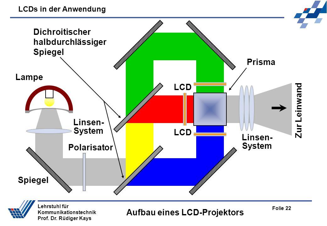 LCDs in der Anwendung Folie 22 Lehrstuhl für Kommunikationstechnik Prof. Dr. Rüdiger Kays Aufbau eines LCD-Projektors Lampe Linsen- System Spiegel Pol
